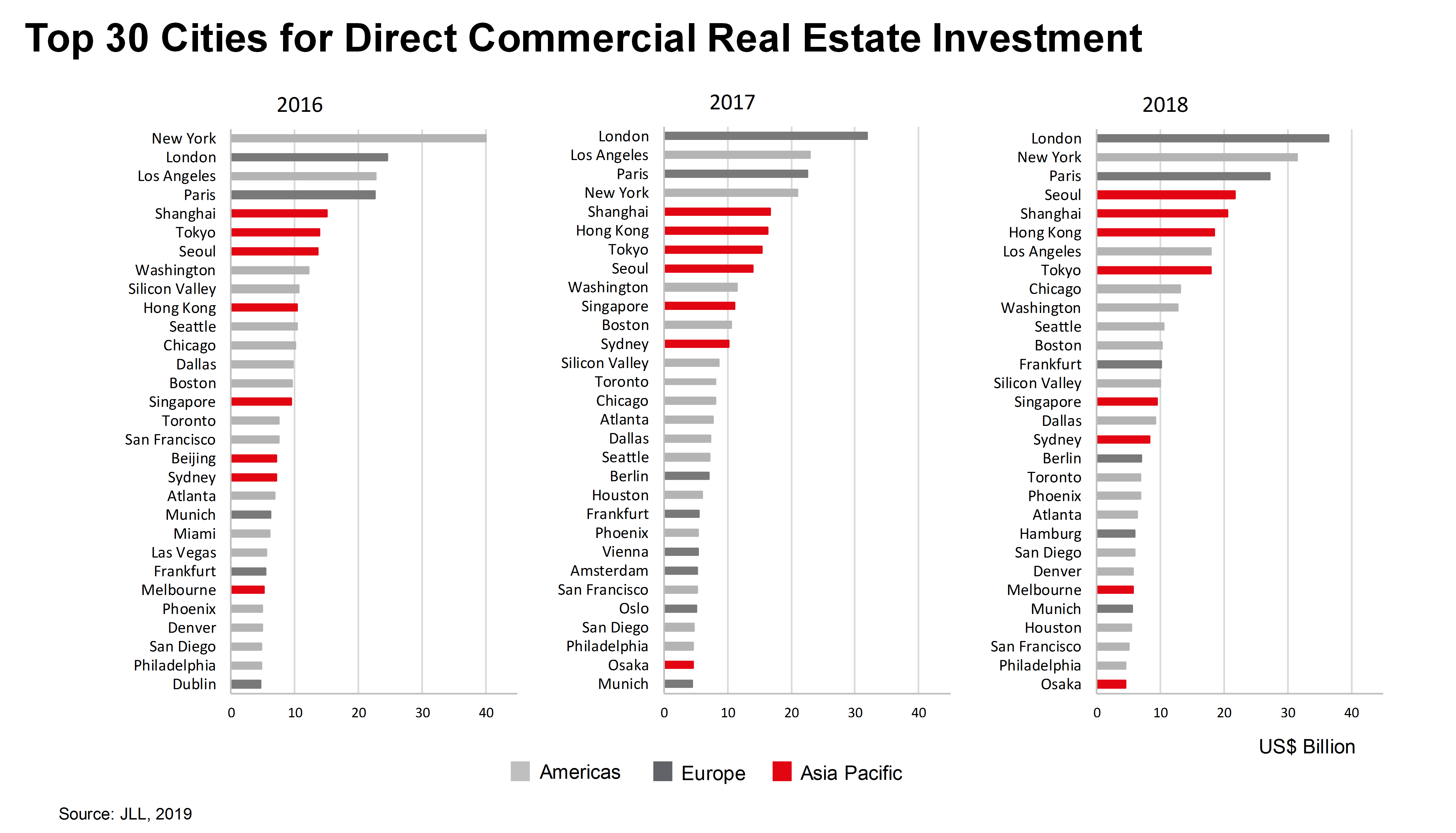 Best Cities For Real Estate Investment 2019 Gateway cities continue to top global real estate investment, led