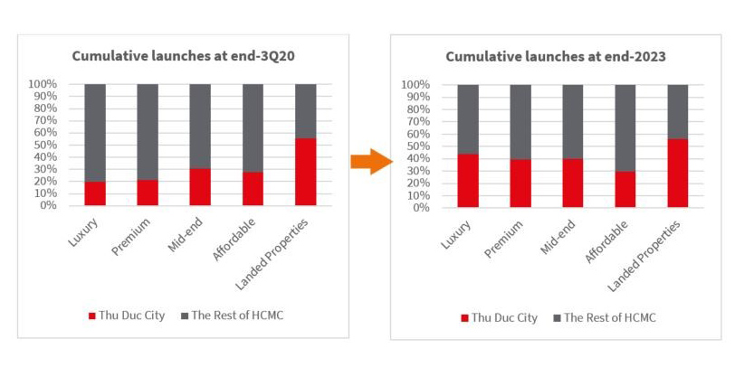 Cumulative launches in HCMC residential market at end-3Q20 and end-2023