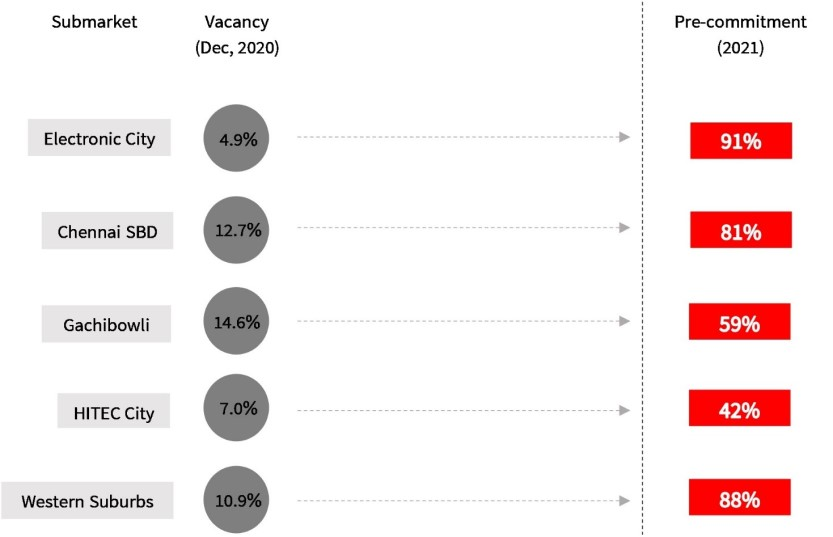 Majority pre-commitment in low vacancy submarkets