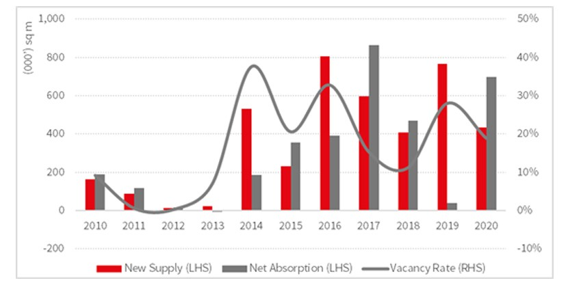 west china logistics market development process graph 2